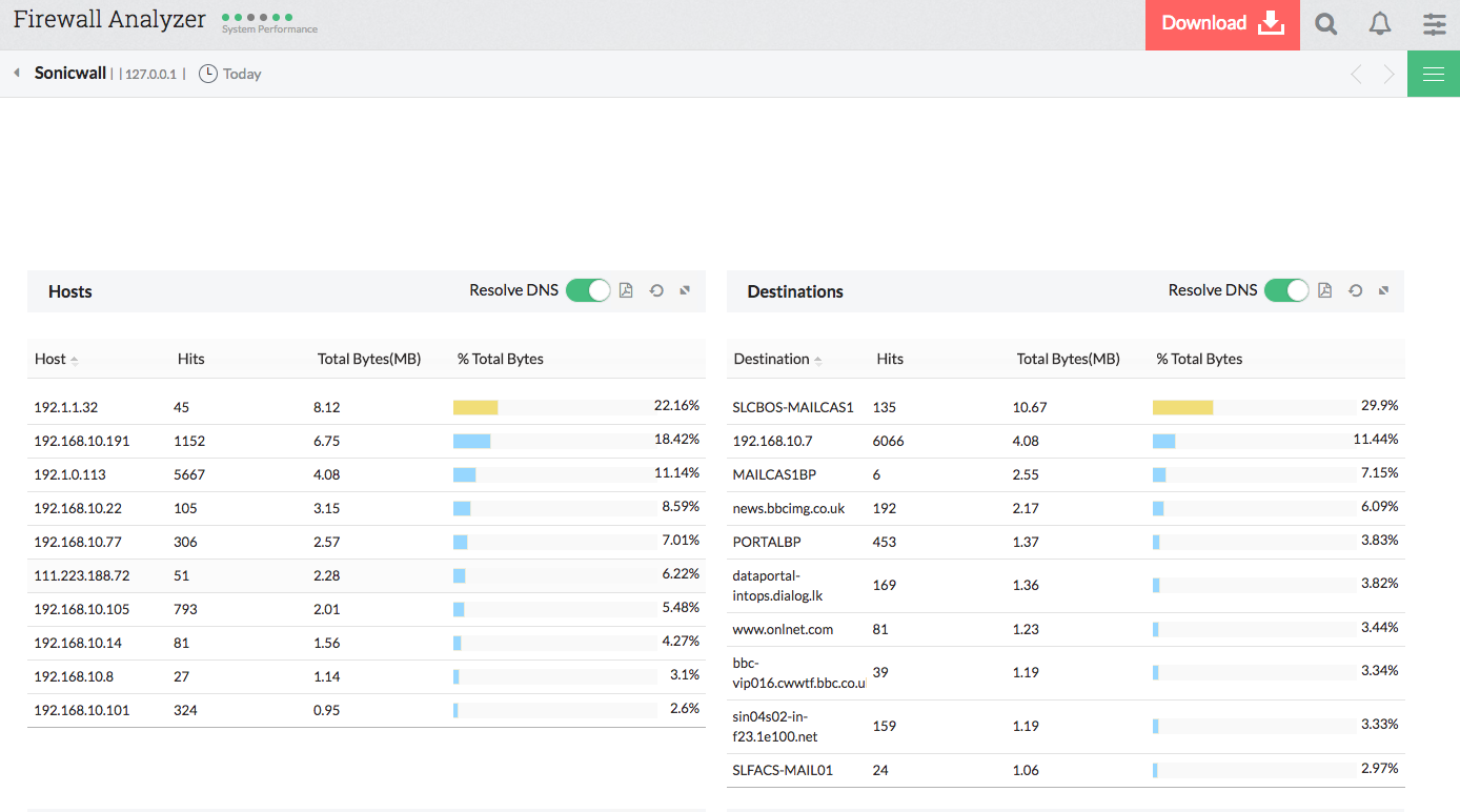 SonicWall Network Traffic Analyzer - ManageEngine Firewall Analyzer