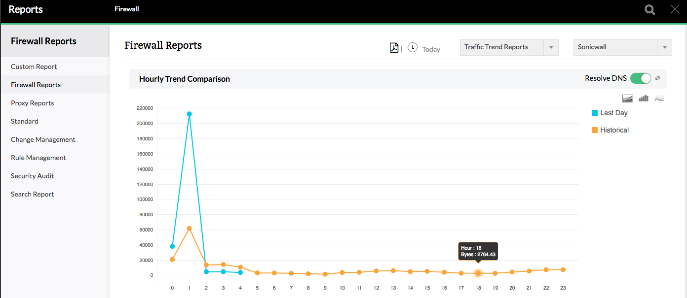 SonicWall Traffic Trend Report - ManageEngine Firewall Analyzer
