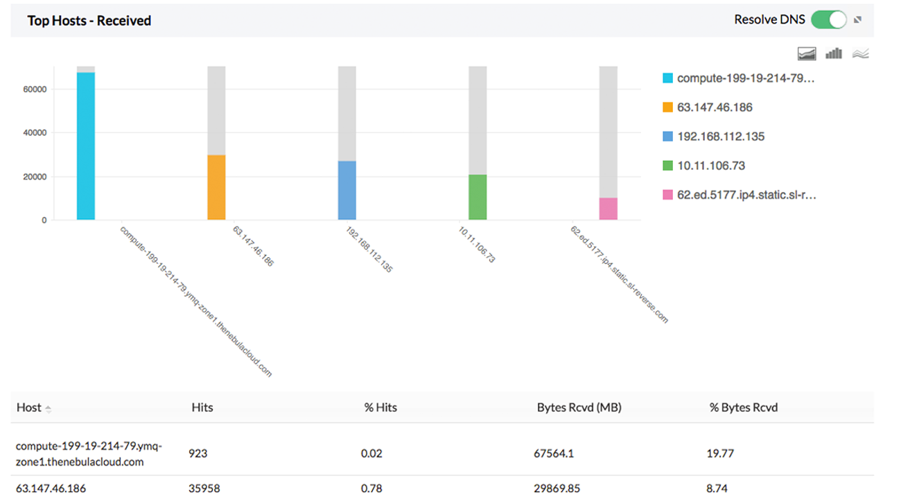 Securepoint bandwidth monitoring reports
