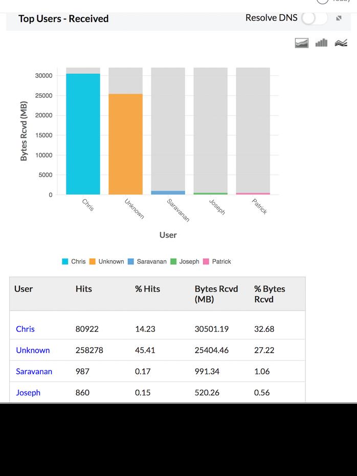 Firewall Analyzer Traffic Received