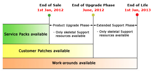 Facilitiesdesk Product End Of Life Cycle Plan