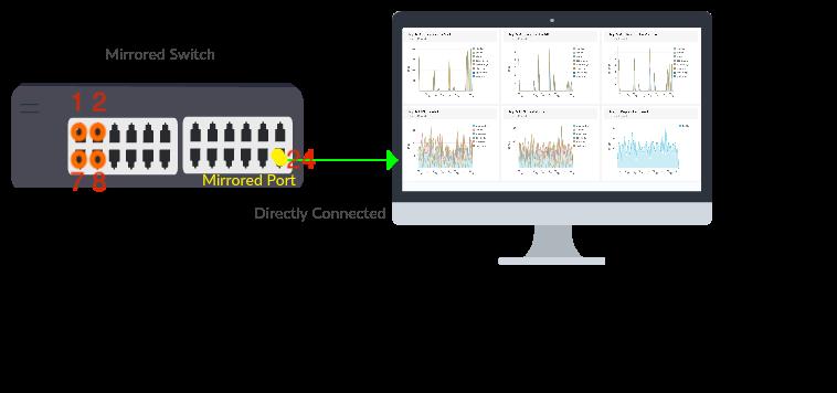 DPI working in NetFlow Analyzer