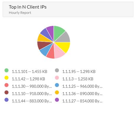 Top In N Application by Wireless Host