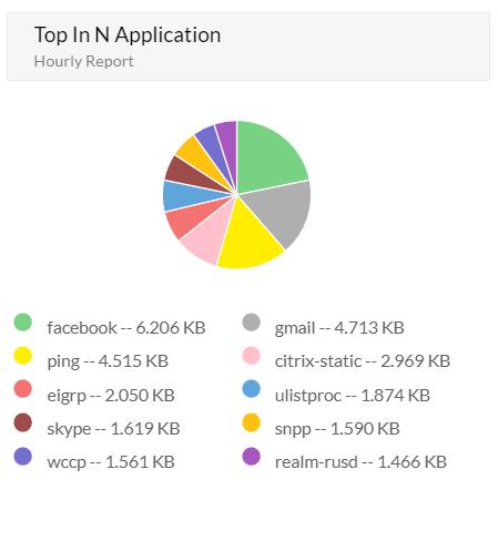 Top In N Application
