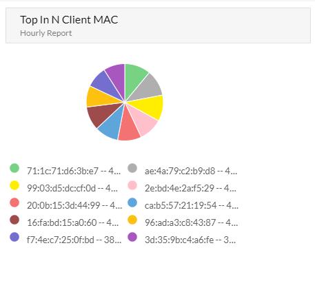 Top In N User by Mac