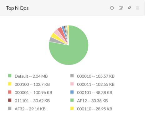QOS Overview