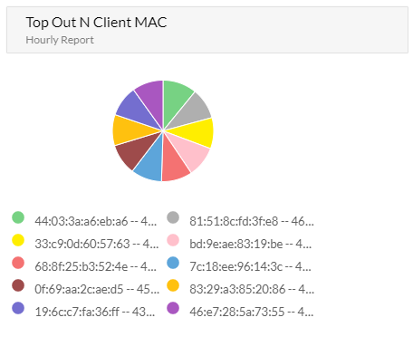 Top Out N User by Mac