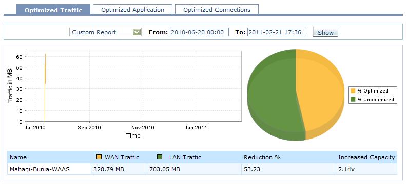 Optimized Traffic Report