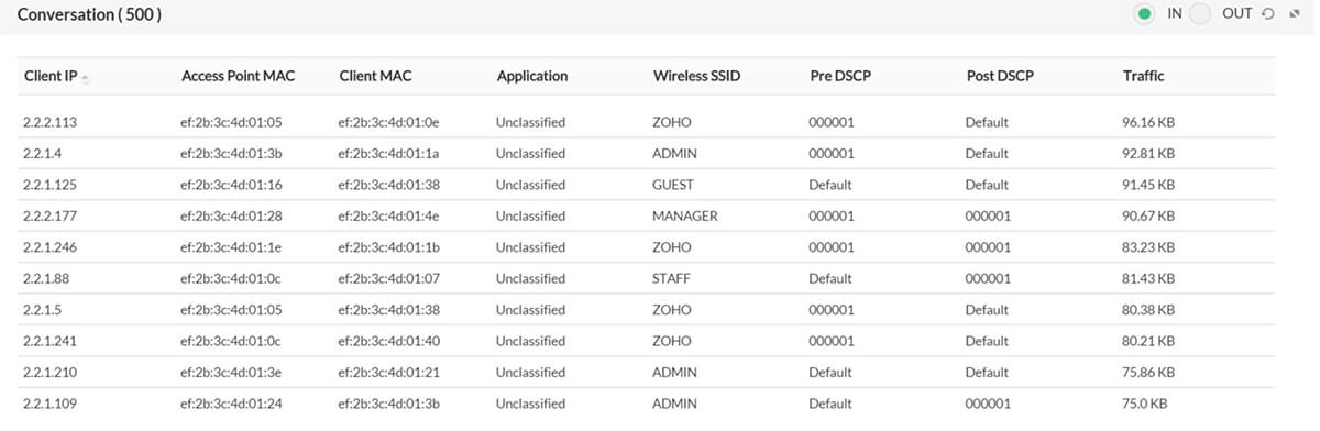 Cisco WLC monitoring