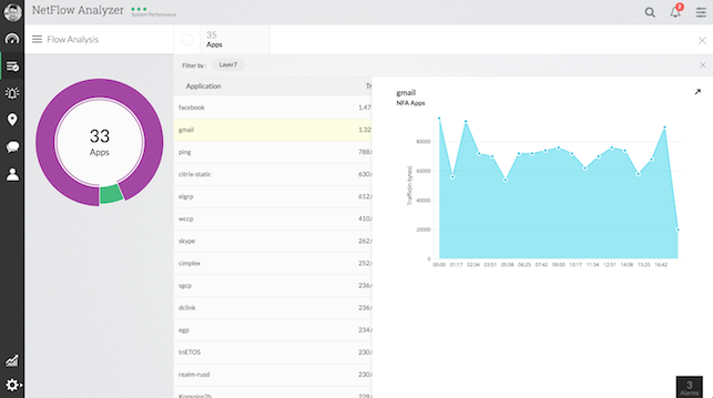 Monitoreo centralizado en aplicaciones NetFlow Analyzer ManageEngine
