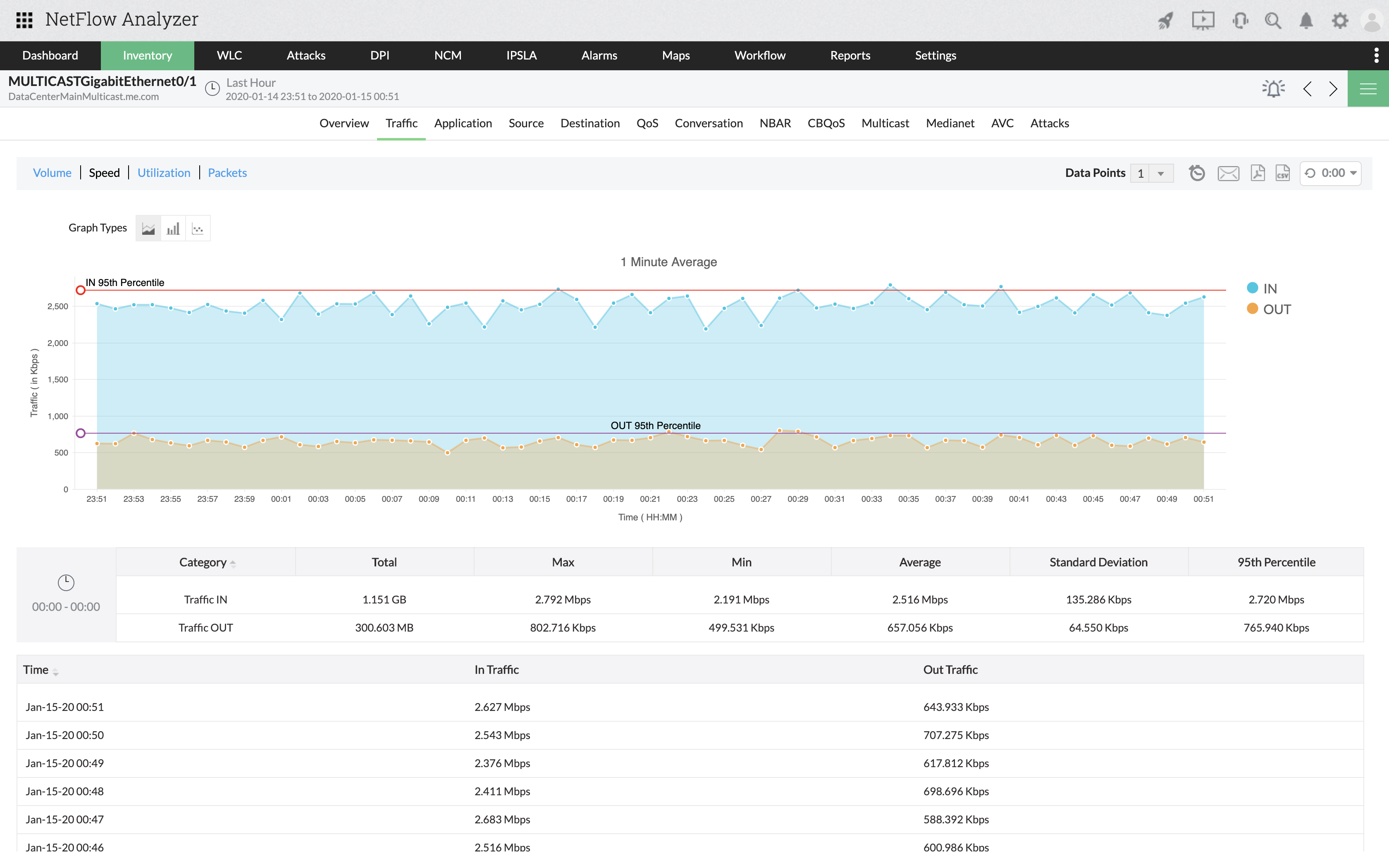 Bandwidth Usage Monitor - ManageEngine NetFlow Analyzer