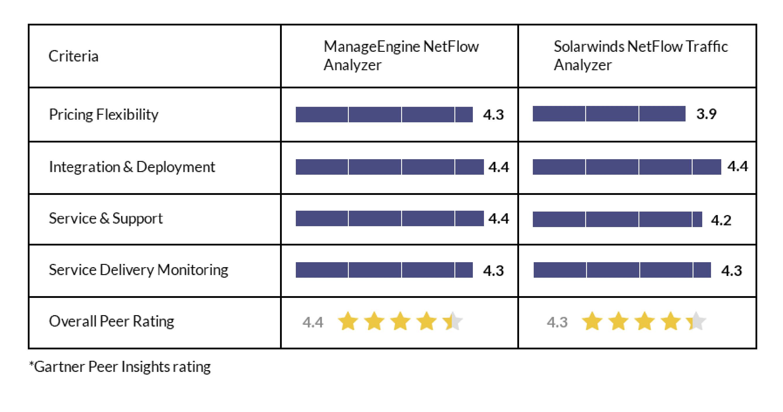 NetFlow Analyzer vs Solarwinds NetFlow Traffic Analyzer
