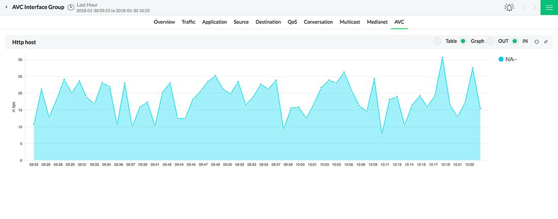 Cisco AVC monitoring| NBAR2 application traffic report