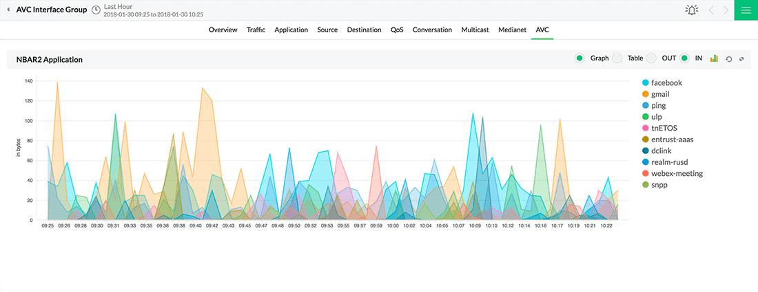 Cisco AVC monitoring| NBAR2 application traffic report: NetFlow Analyzer