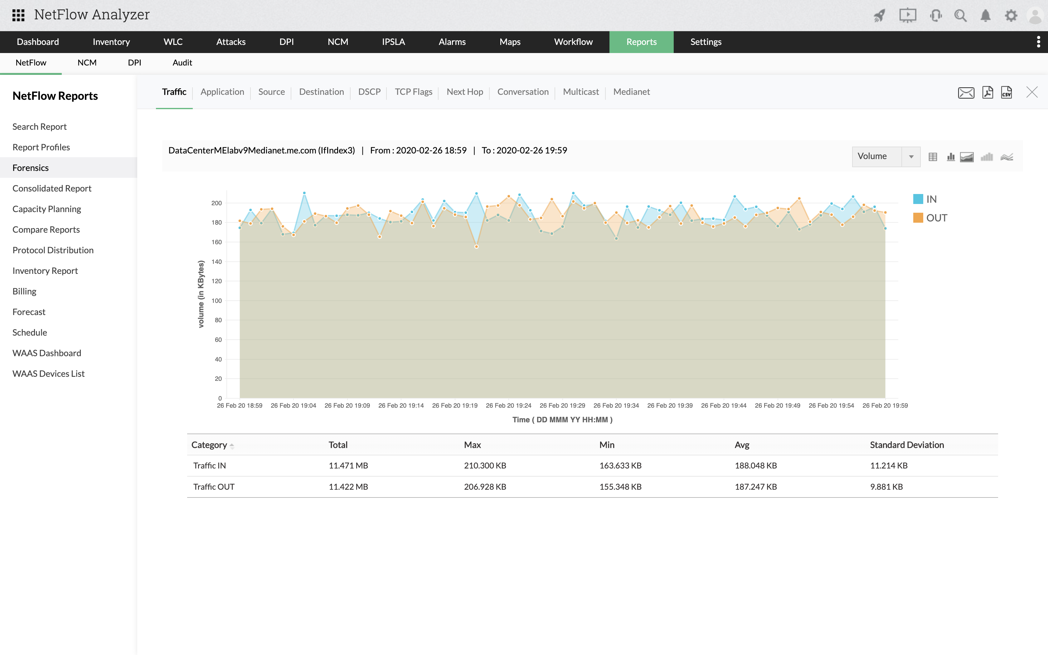 Network Usage Monitor Software - ManageEngine NetFlow Analyzer