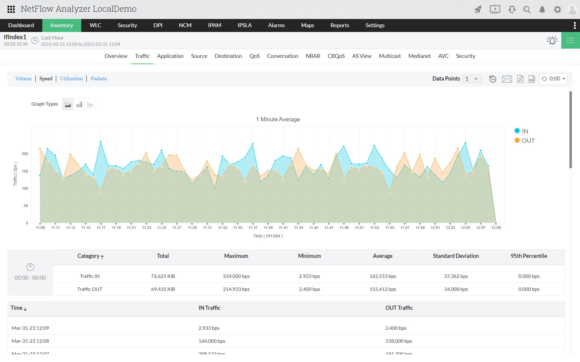 Monitor Bandwidth Trend