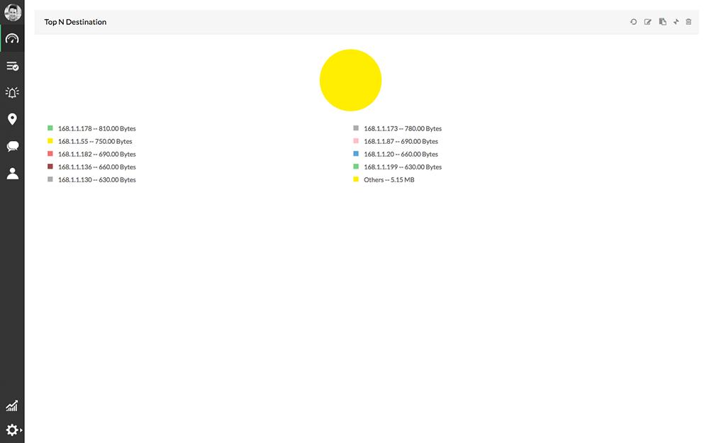 Router Destinos Principales NetFlow Analyzer ManageEngine