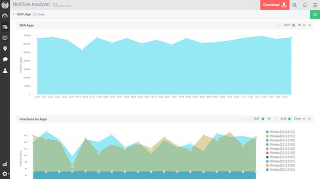 Bandwidth Usage by Application Report