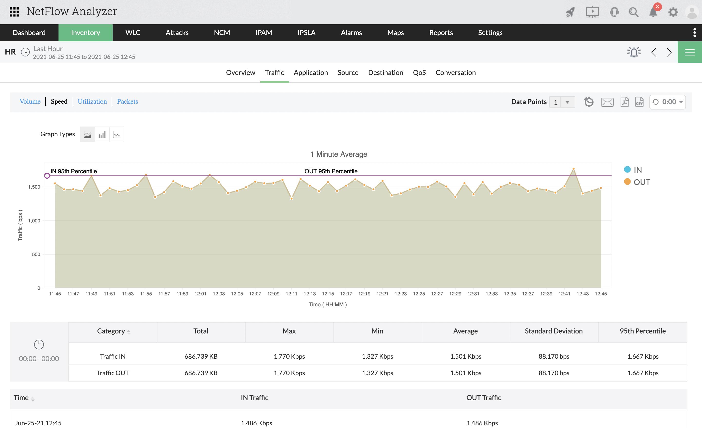 Site to site network traffic monitoring - ManageEngine NetFlow Analyzer