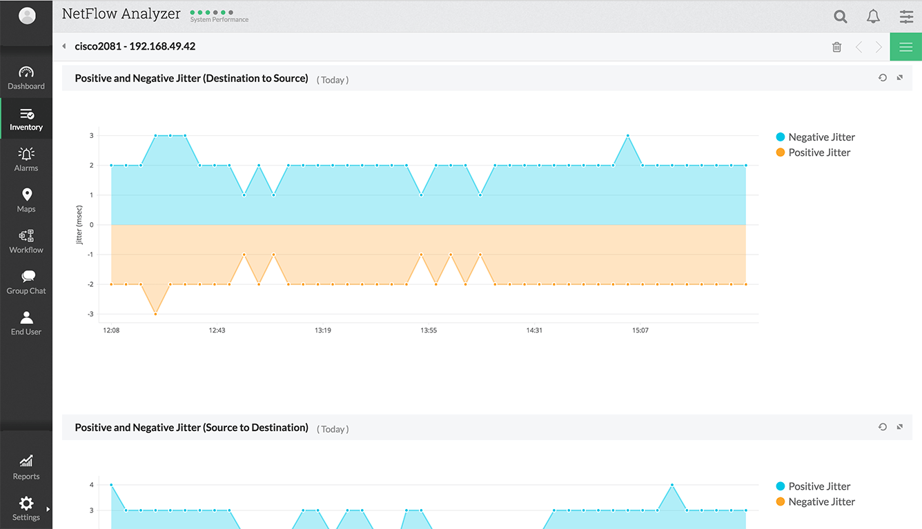 VoIP Positive and Negative Jitter Graph