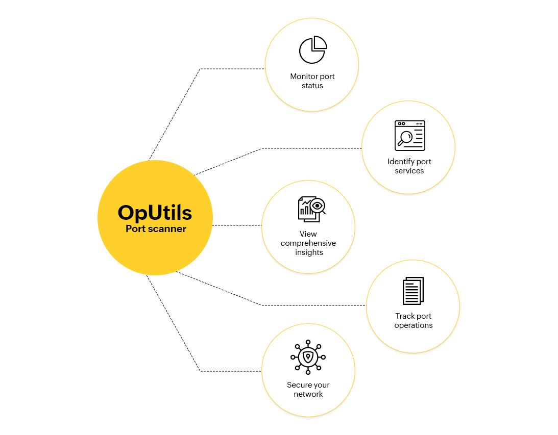 Port scanning solution - ManageEngine OpUtils