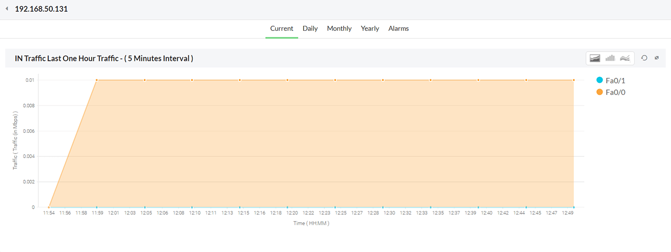 Monitor Current Bandwidth Report