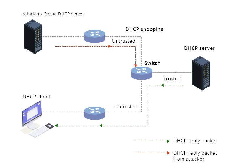 Dhcp Monitoring Tool Monitor Dhcp Scope Manageengine Oputils