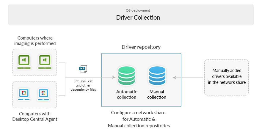 OS Imaging and Deployment Help | Managing Drivers