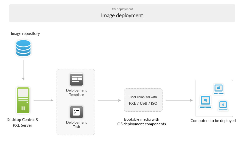 image deployment