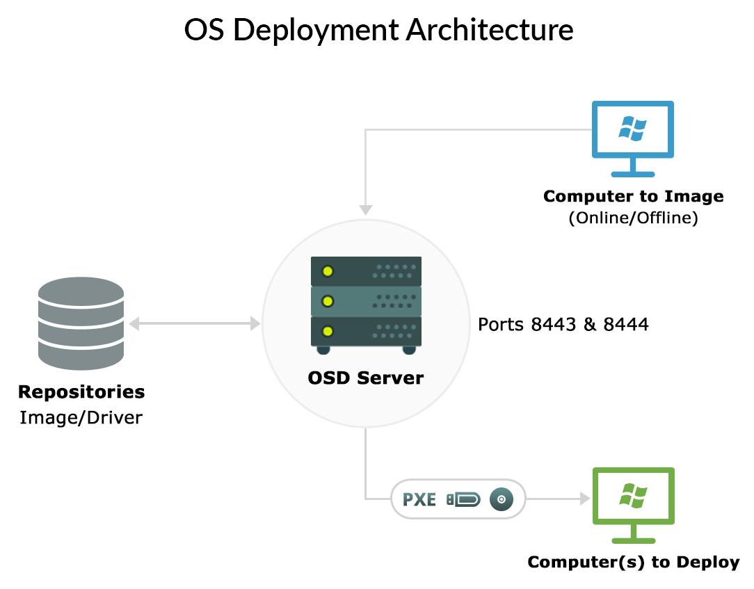OSD architecture