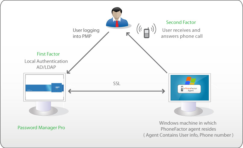 Phone factor authentication - Factors to consider when installing windows ...