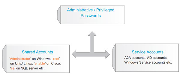 Types of Administrative Passwords