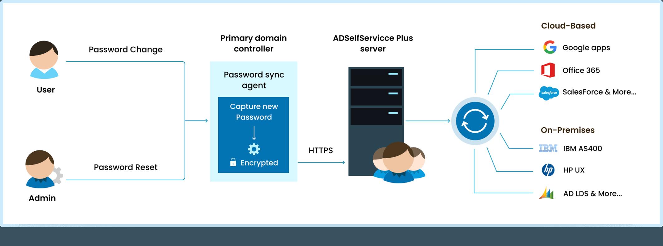 ADSelfService Plus en acción