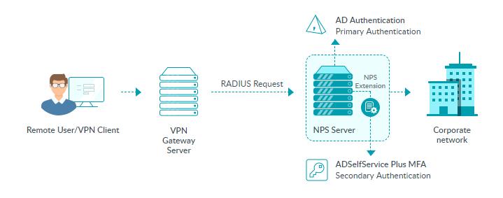 Multi-factor authentication for VPN logins