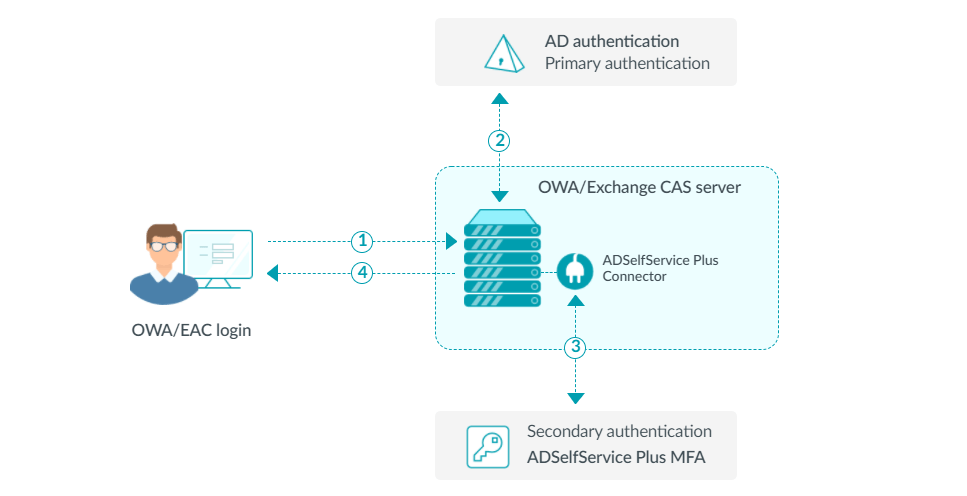 Multi-factor authentication for OWA logins