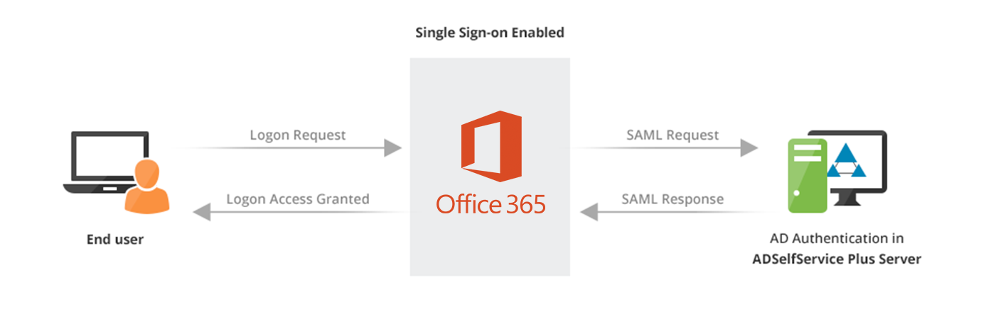 SSO for Office 365 with Active Directory - SAML Authentication