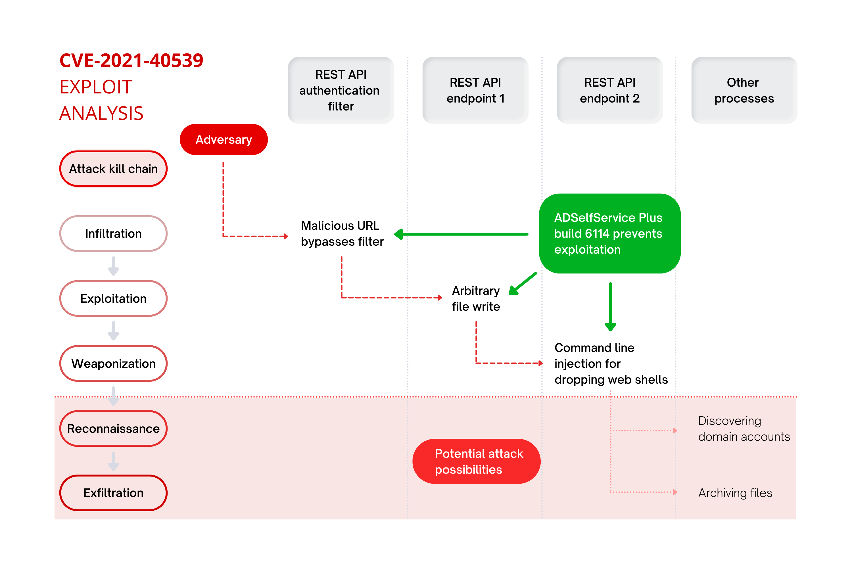 Block User Tab
