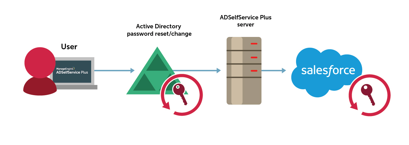 Active Directory based password synchronization