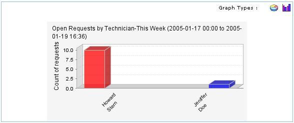 Helpdesk Report graph