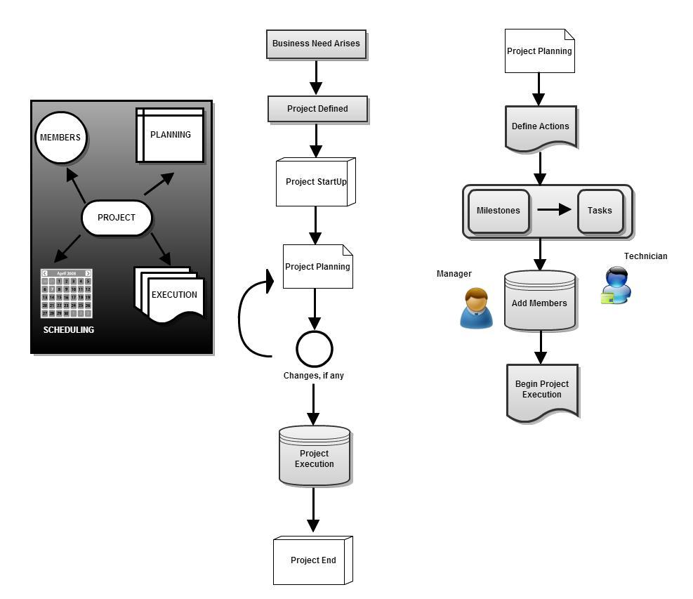 project_flowdiagram