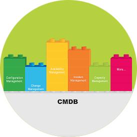 ITIL CMDB