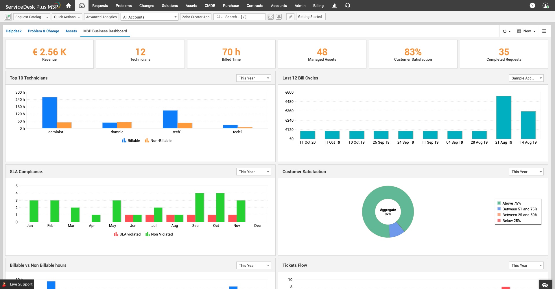 Business dashboard template for MSP software