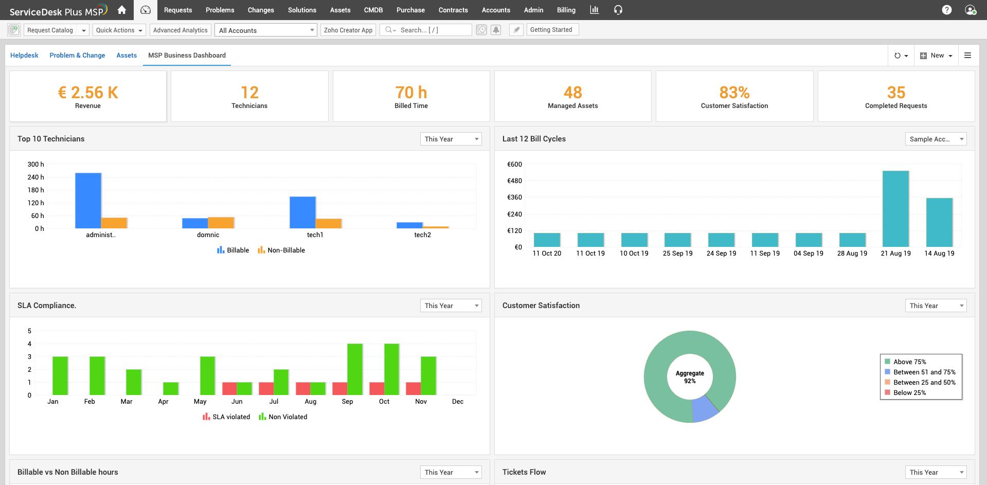 MSP metrics and KPIs