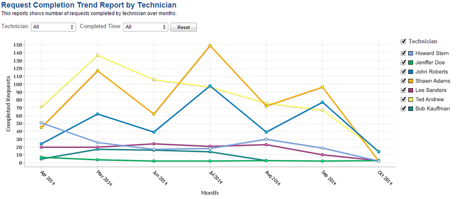 request-completion-trend-report-by-technician