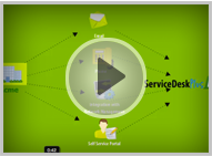 Implementation video of ServiceDesk Plus - MSP with a use case.