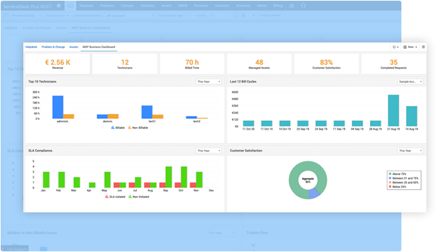 MSP service desk dashboard