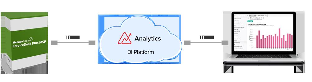zohoreports-bi-platform