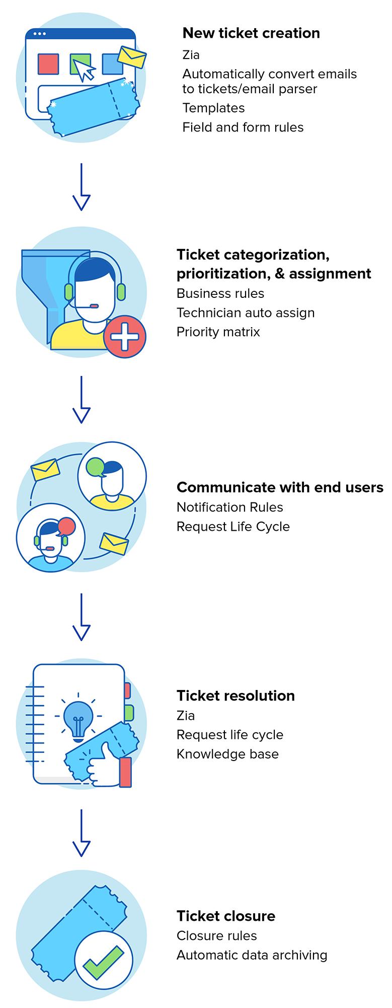 Automatización del flujo de trabajo del proceso ITSM