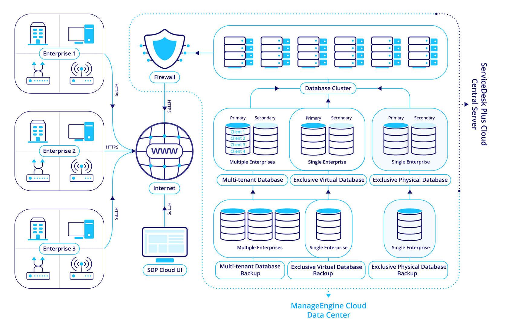 Enterprise service desk data storage architecture