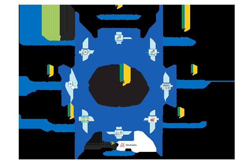 Enterprise application integration platform